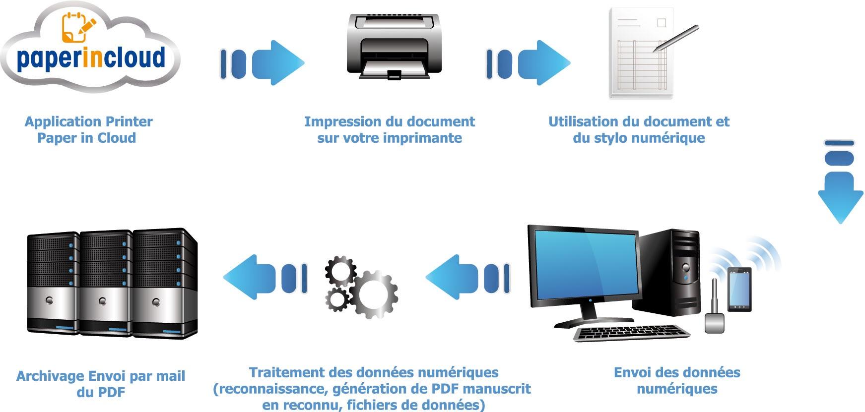 Solution Paper In Cloud : Les données numériques du stylo